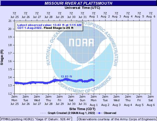 Missouri River at Plattsmouth