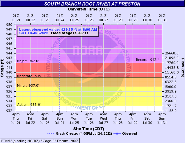 South Branch Root River at Preston