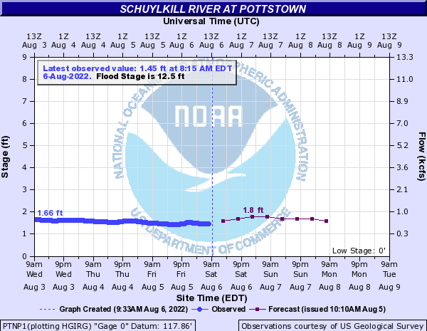 Schuylkill River at Pottstown