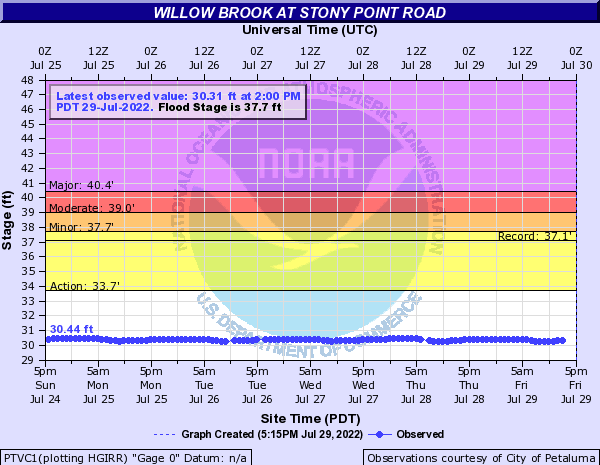 Willow Brook at Stony Point Road