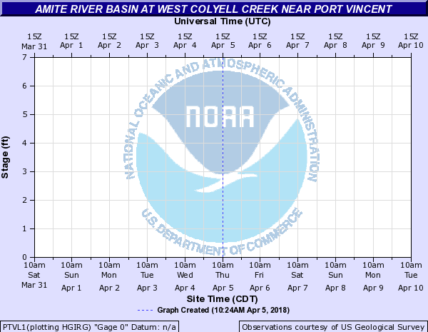 Amite River Basin at West Colyell Creek near Port Vincent