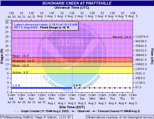 Schoharie Creek at Prattsville