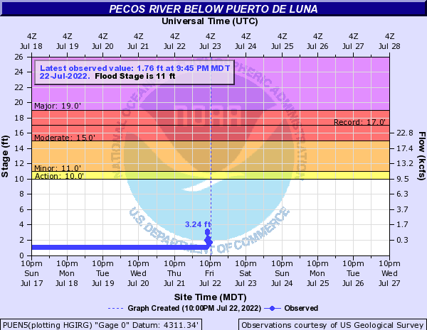 Pecos River below Puerto De Luna