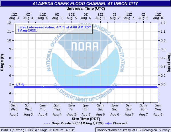 Alameda Creek Flood Channel at Union City
