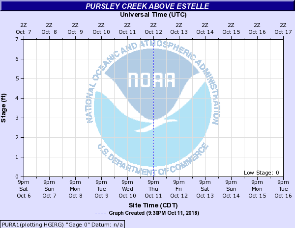 Pursley Creek above Estelle