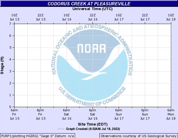 Codorus Creek at Peasureville