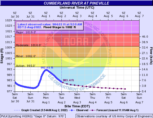 Cumberland River at Pineville