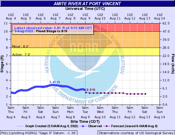 Amite River at Port Vincent