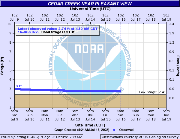 Cedar Creek near Pleasant View