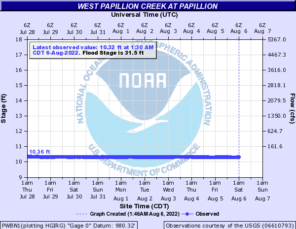 West Papillion Creek at Papillion