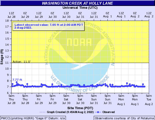 Washington Creek at Holly Lane