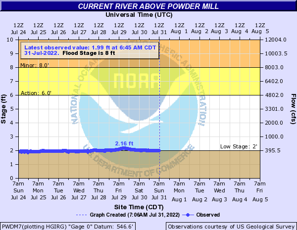Current River above Powder Mill