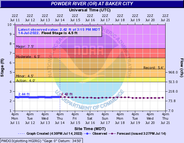 Powder River (OR) at Baker City