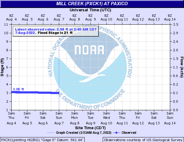 Mill Creek (PXCK1) at Paxico