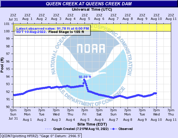 Queens creek at QUEENS CREEK DAM