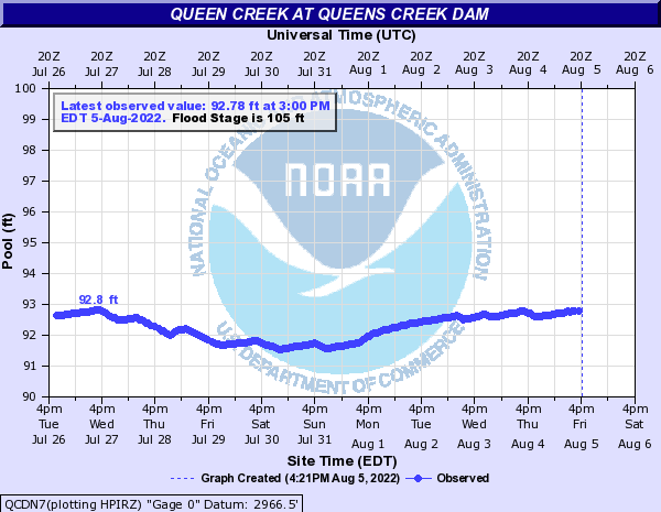 Queen Creek at QUEENS CREEK DAM