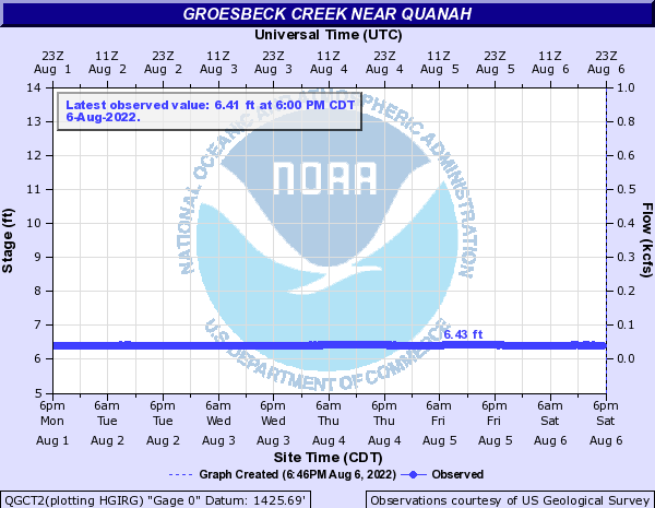 Groesbeck Creek near Quanah