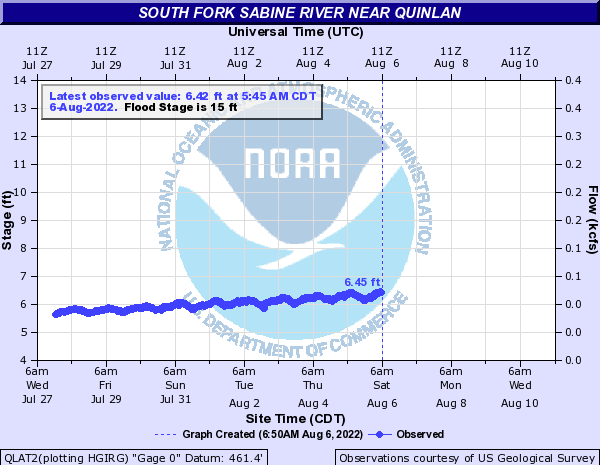 South Fork Sabine River near Quinlan
