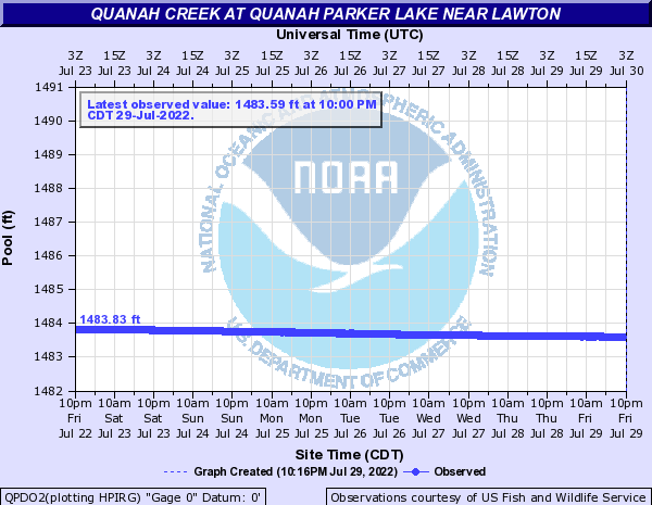 Quanah Creek at Quanah Parker Lake near Lawton