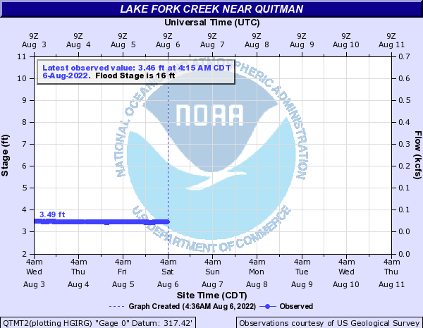Lake Fork Creek near Quitman