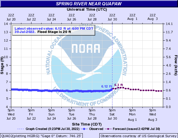 Spring River hydrograph