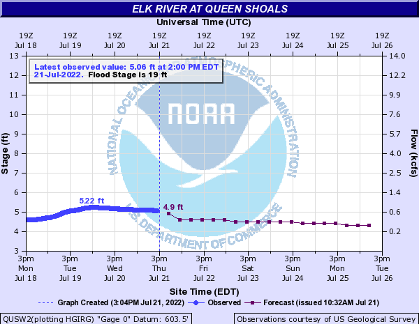 Elk River at Queen Shoals
