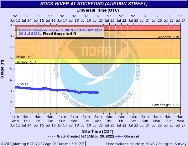 Rock River at Rockford (Auburn Street)