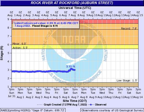 Rock River at Rockford