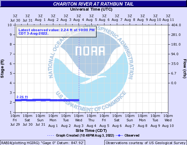 Chariton River at Rathbun Tail