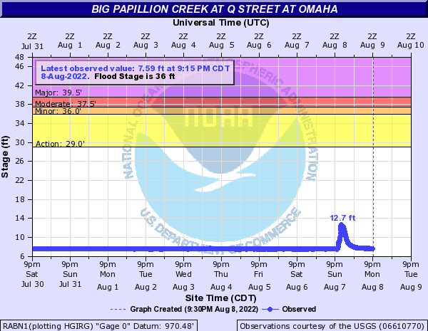 Big Papillion Creek at Q Street at Omaha