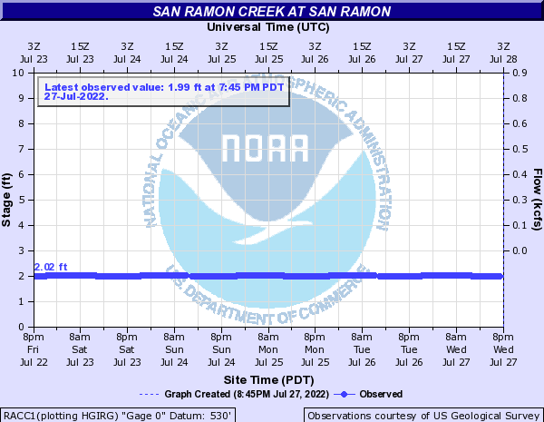 San Ramon Creek at San Ramon
