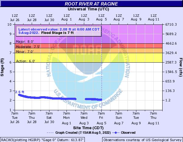 Root River at Racine