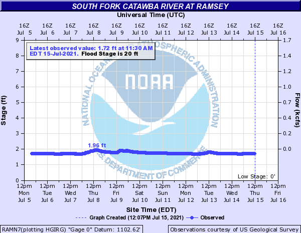 South Fork Catawba River at RAMSEY
