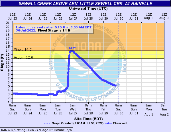 Sewell Creek above abv. Little Sewell Crk. at Rainelle