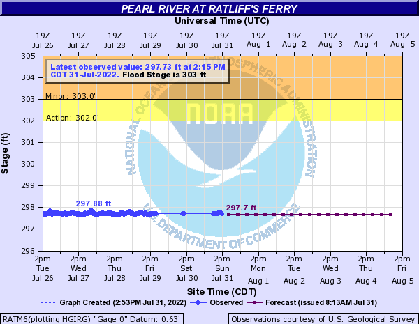 Pearl River at Ratliff's Ferry