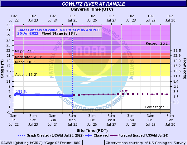Cowlitz River at Randle