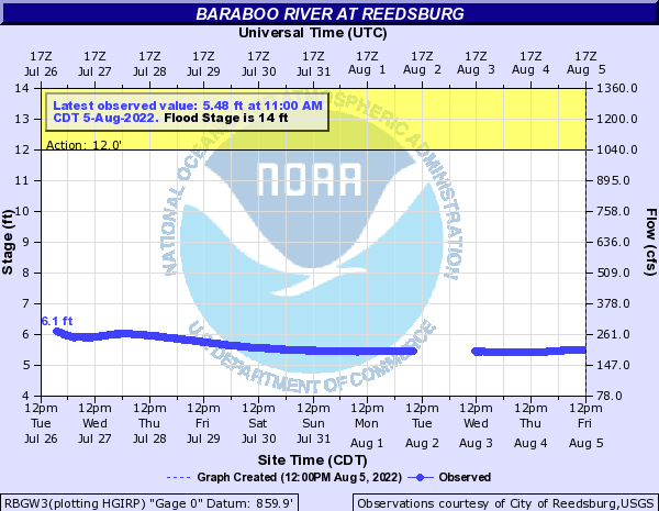 Baraboo River at Reedsburg