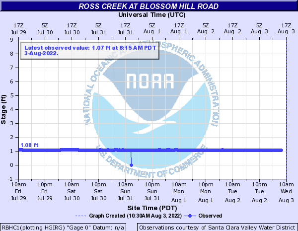 Ross Creek at Blossom Hill Road