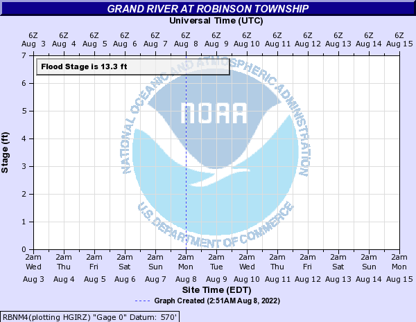 Grand River at Robinson Township