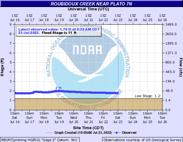 Roubidoux Creek near Plato 7N