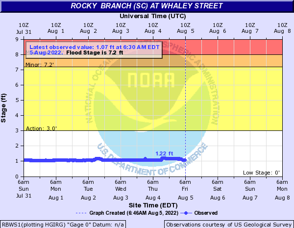 Rocky  Branch (SC) at Whaley Street