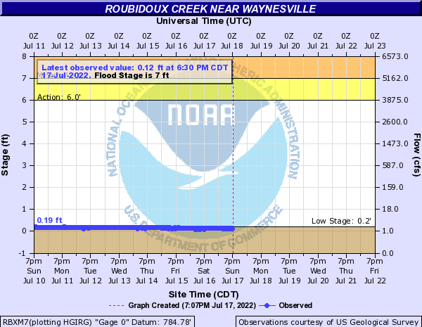 Roubidoux Creek near Waynesville