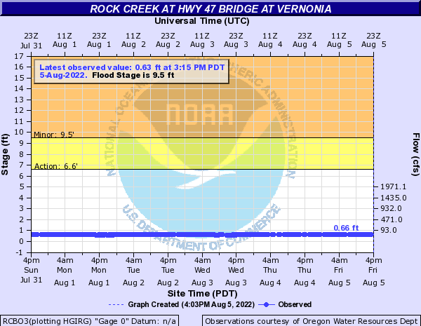 Rock Creek at Hwy 47 Bridge at Vernonia