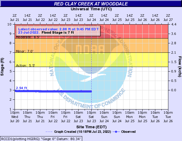 Red Clay Creek at Wooddale