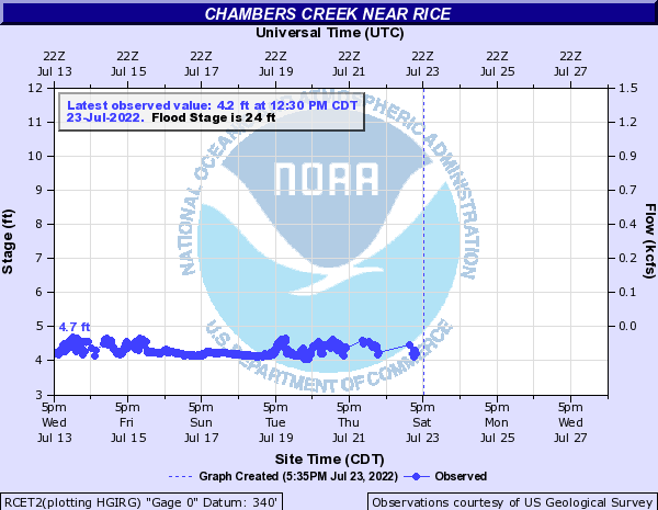 Chambers Creek near Rice
