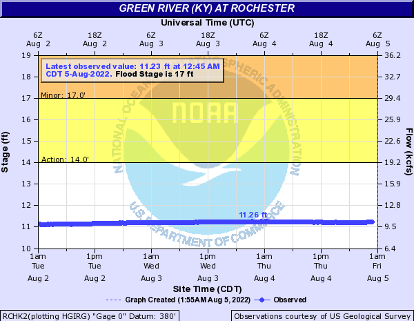 Green River (KY) at Rochester