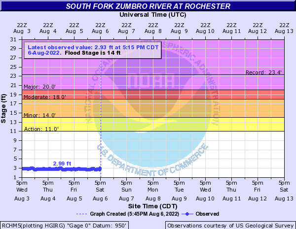 South Fork Zumbro River at Rochester