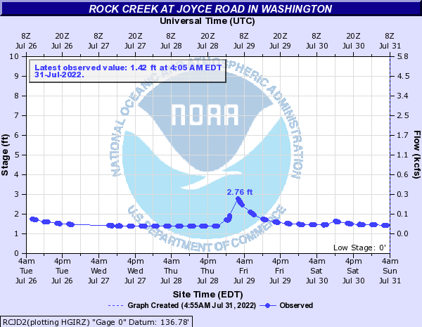 Rock Creek at Joyce Road in Washington