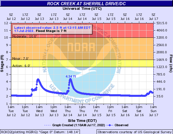 Rock Creek at Sherrill Drive/DC