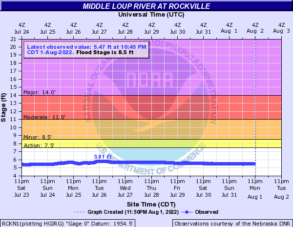 Middle Loup River at Rockville